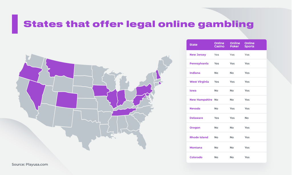 gambling in usa by states