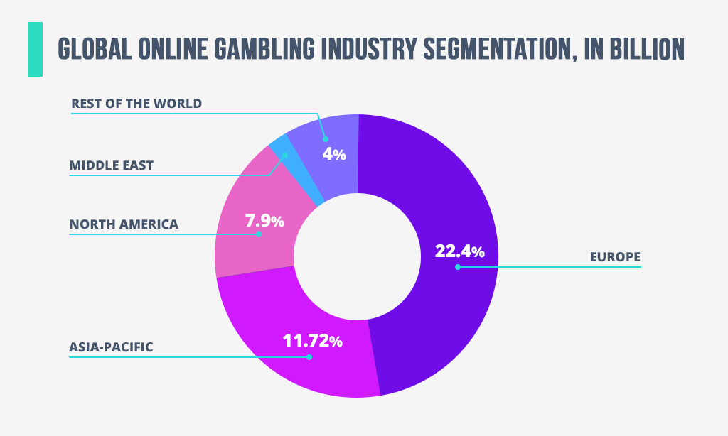 bets on markets review