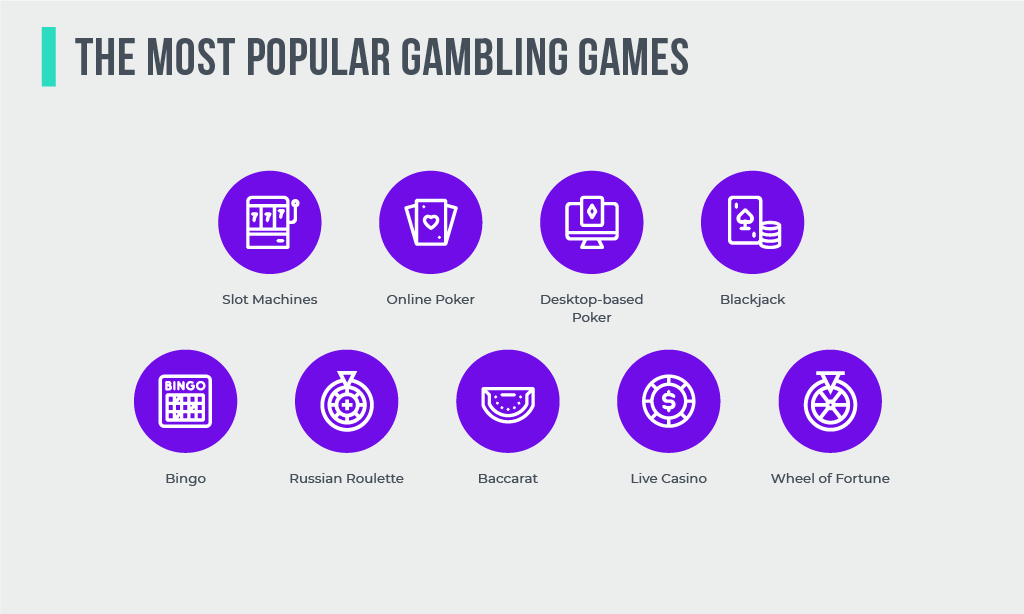 The Most Popular Gambling Games