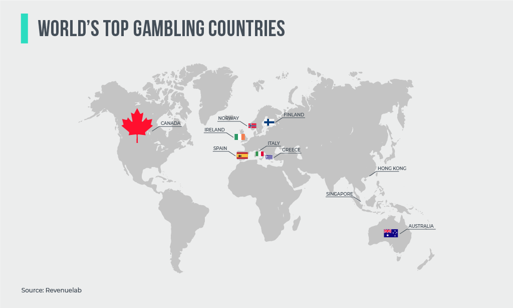 World's Top Gambling Countries