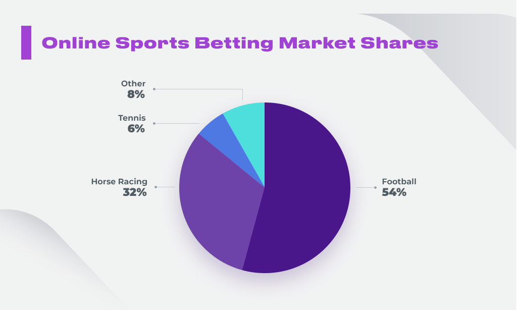 Online_Sports_Betting_Market_Shares