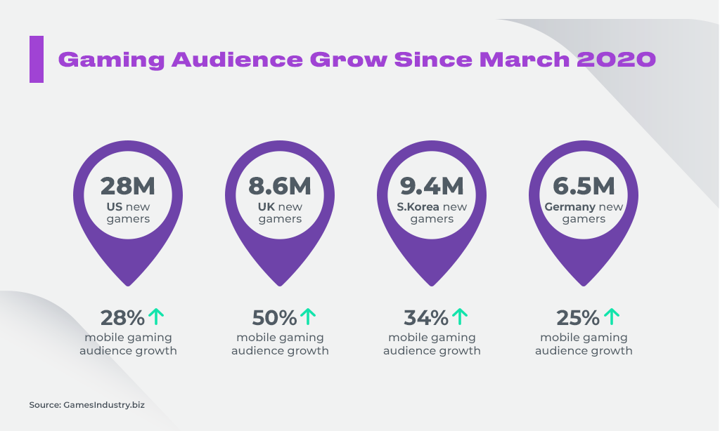 Gaming Audience Grow Since March 2020