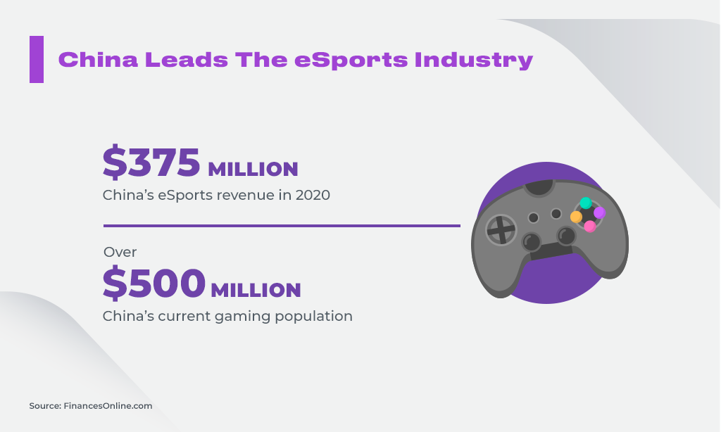 China Leads The eSports Industry