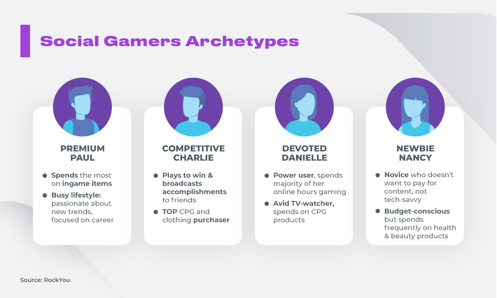 Social Gamers Archetypes